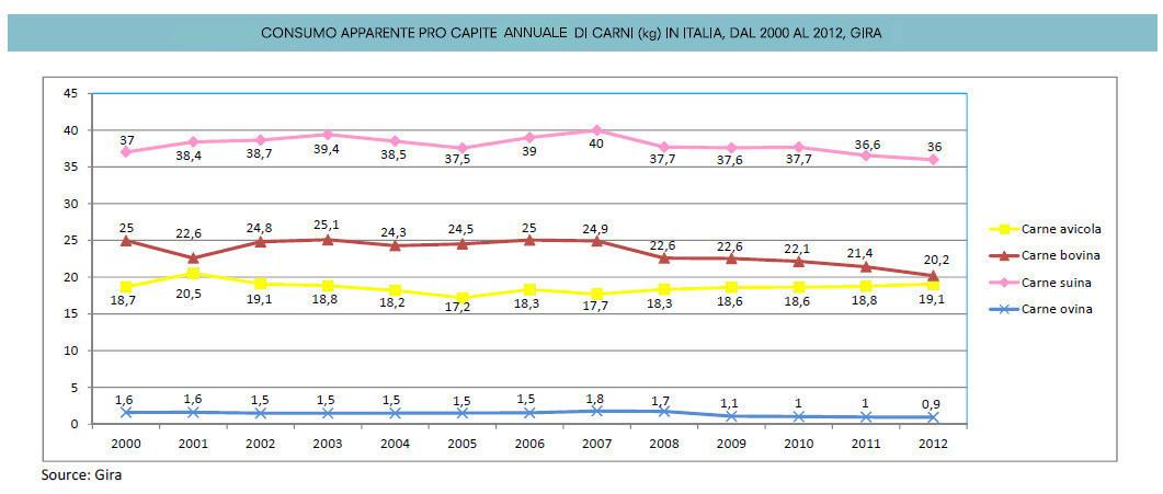 Consumo carni_Italia_2000 al 2012_colore